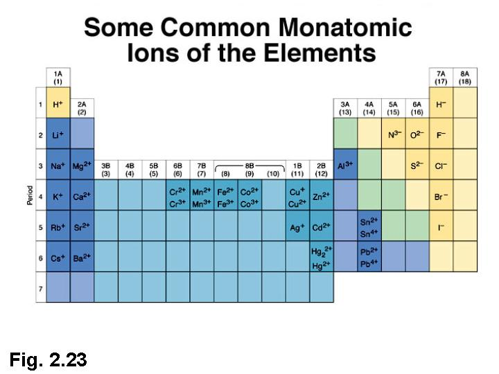 Periodic Table helps us remember which ions are possible fora given ...