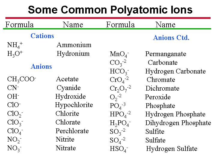 Chm134 general chemistry i lecture notes polyatomic ion exist as well and you must know the charge on each urtaz