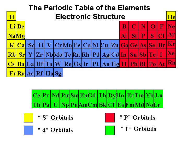 Chm134 general chemistry i lecture notes the periodic table helps us remember this order urtaz Choice Image