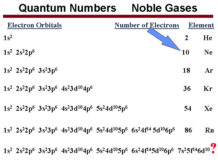 quantum numbers diagram - photo #16