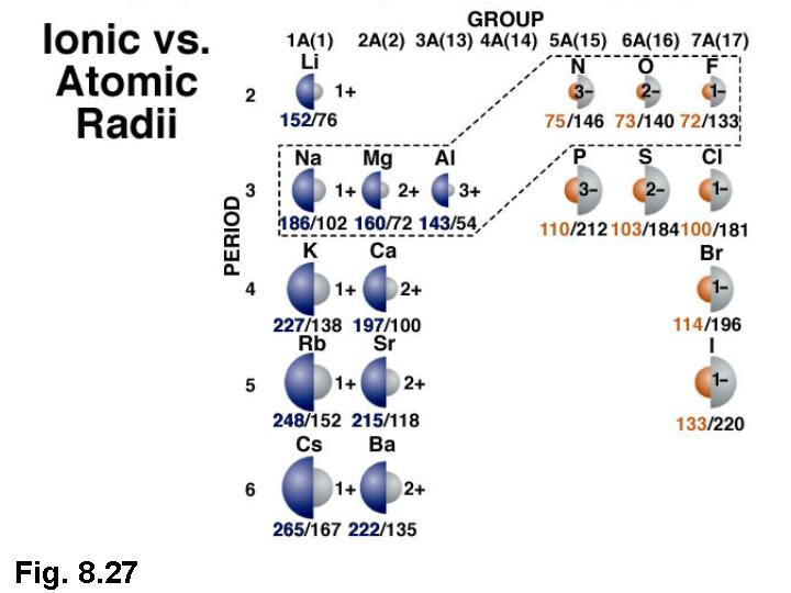 Image Result For Ionic Radii Trend Periodic