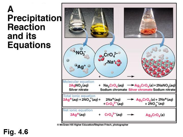 precipitation reactions and solubility types of chemical reactions