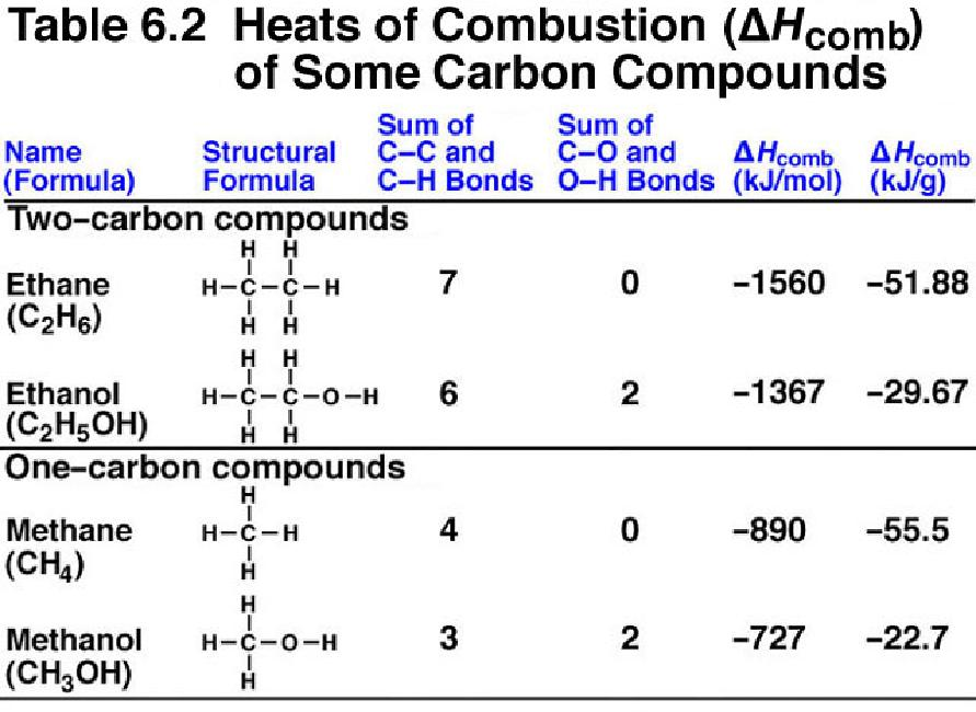 list of heats of combustion at Russian journal of physical chemistry a vol 85 no 12 2011 heats of combustion for lαamino acids 2079 table 1 experimental and calculated heats of combustion of the standard l αamino acids (kj/mol) at 298 k and the de.