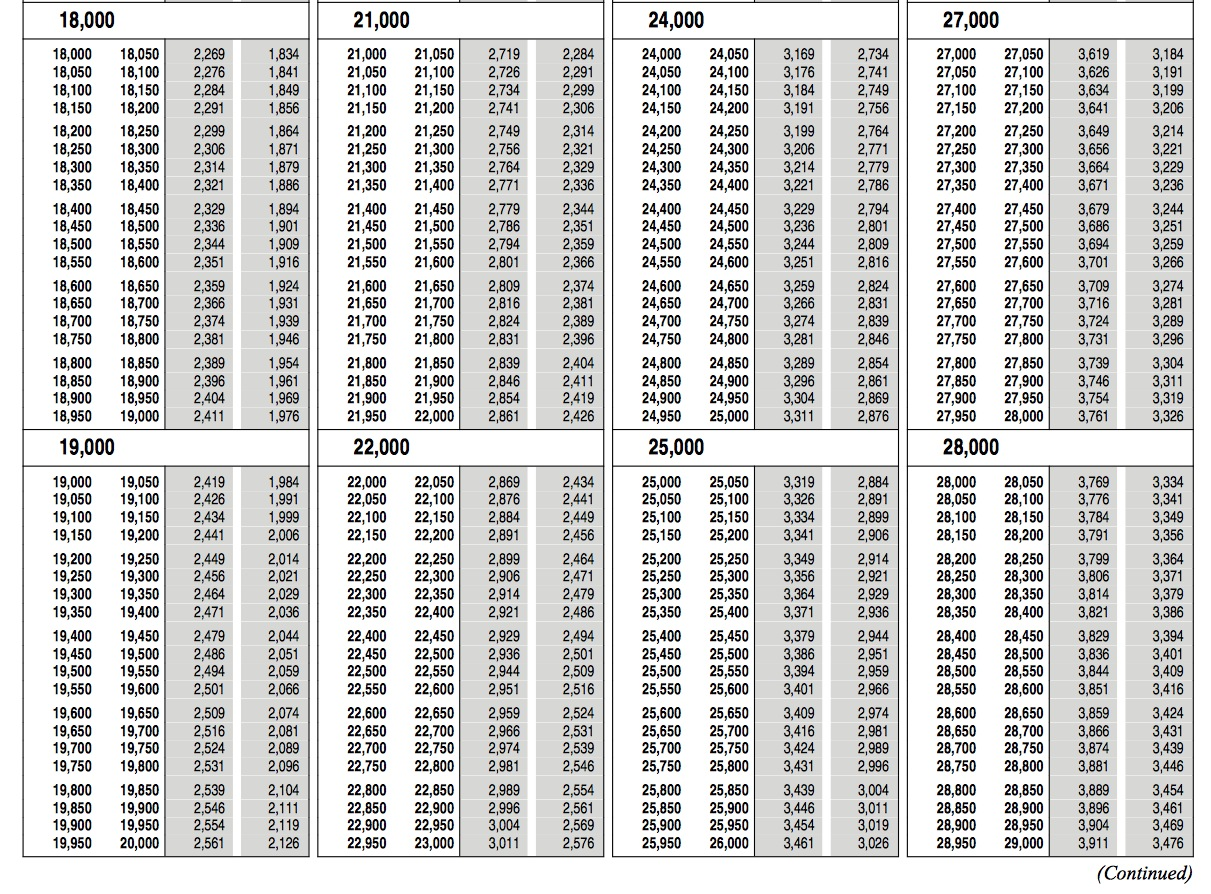 1040 ez tax table printable 1040ez federal tax form for 1040 earned income credit table 2014